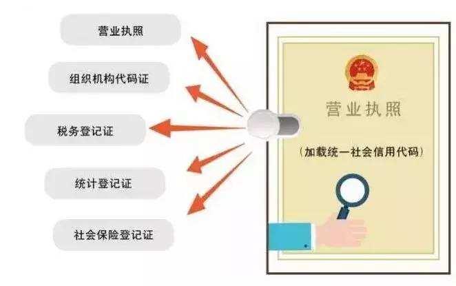 Hangzhou company registration process (Figure 2)